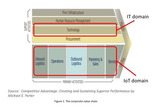 IT and IoT occupy different domains within the organization
