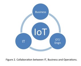 IoT requires collaboration between IT, business and operations.