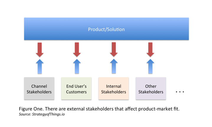 Product-market fit requires alignment with all the stakeholders, not just the customer