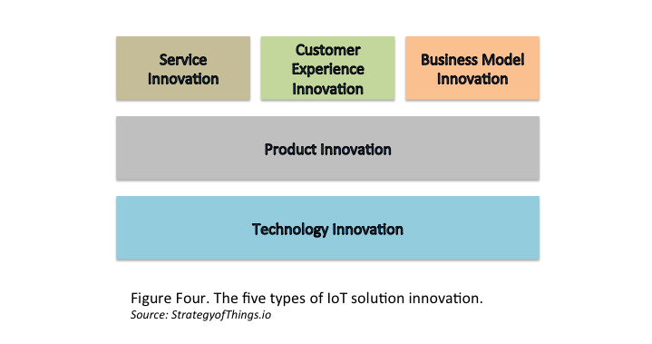 The five types of IoT solution innovation - technology innovation, product innovation, customer service innovation, services innovation, and business model innovation